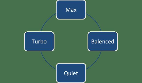 4 chế độ quạt hút của Robot hút bụi Xiaomi Roborock Gen 2